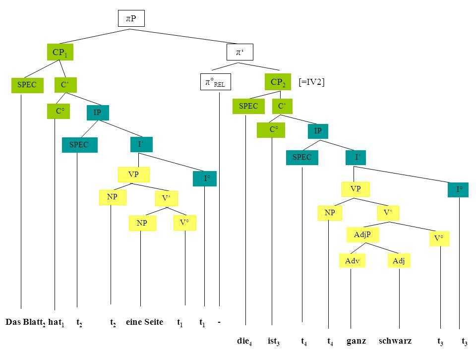 πP CP1 π' π°REL CP2 [=IV2] Das Blatt2 hat1 t2 t2 eine Seite t1 t1 -
